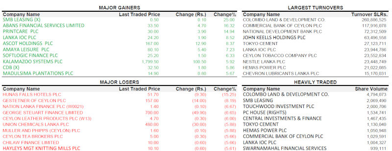 Trade Summary Market - 30/04/2013 300410