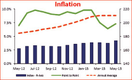 Inflation in Sri Lanka Char10