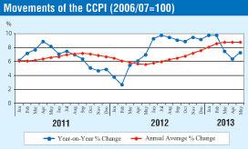 Inflation in Sri Lanka Char210