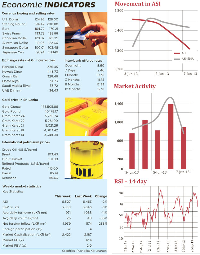 Markets loses ground with both indices recording week-on-week losses Rios10