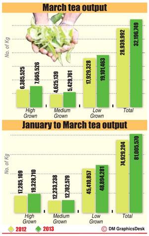 Sri Lanka's March tea production rose 11.3 percent from a year earlier Tea1410