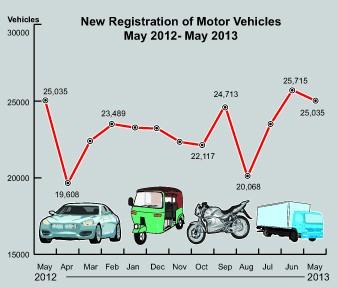 Sri Lanka vehicle registrations continue its descending trend Vehicl11