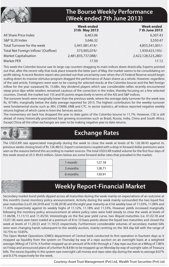 Markets loses ground with both indices recording week-on-week losses Z_p-5611