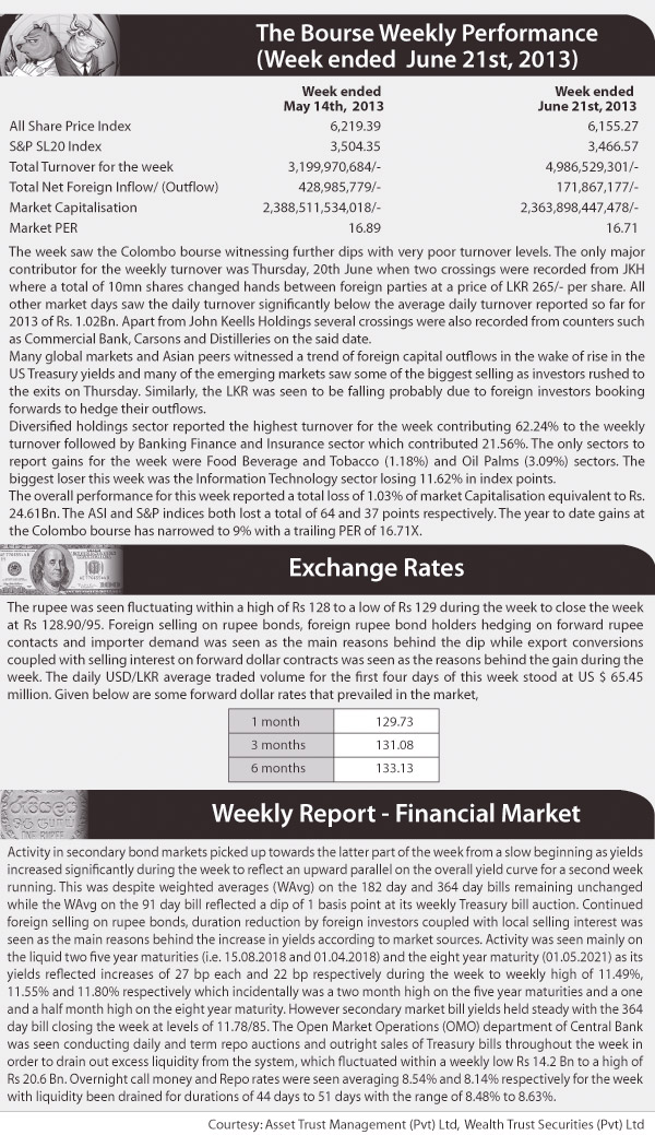The Bourse weekly performance Z_p52-10