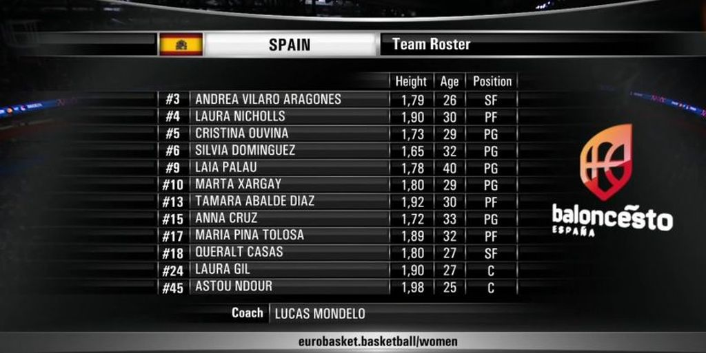 Eurobasket femenino 2019 - Semifinal - España-Serbia 1985
