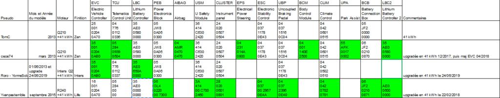 version - Versions des différents calculateurs par version de Zoé 20190711