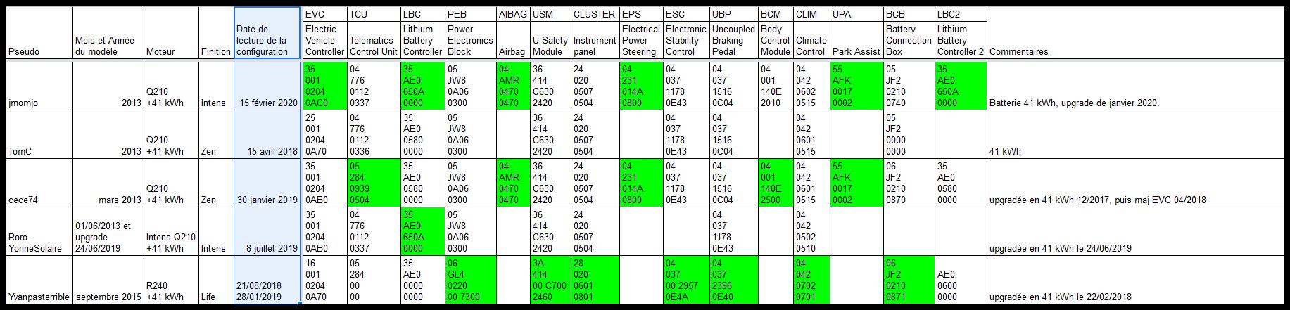 Versions des différents calculateurs par version de Zoé Screen17