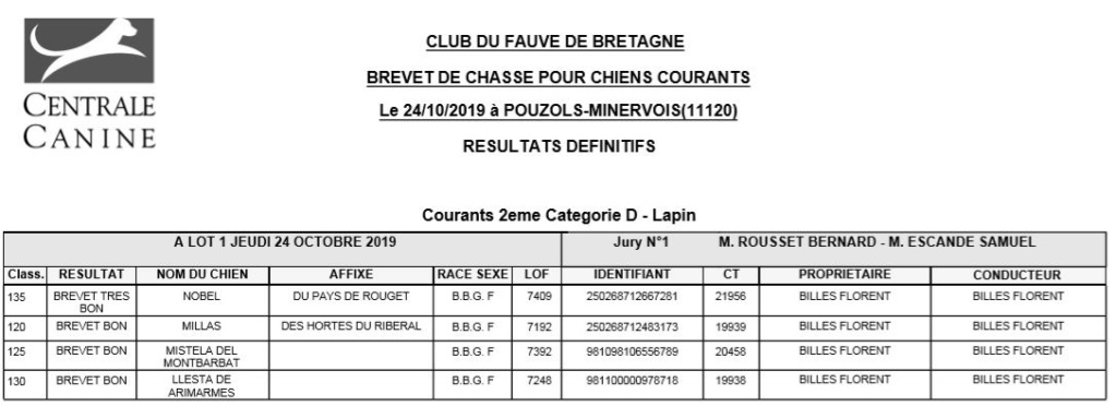 Les bbg en brevets - saison 2019/2020 Lapin110