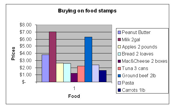 Assignment 11: Excel Part II (Food Stamp Challenge) due April 19 Chart310