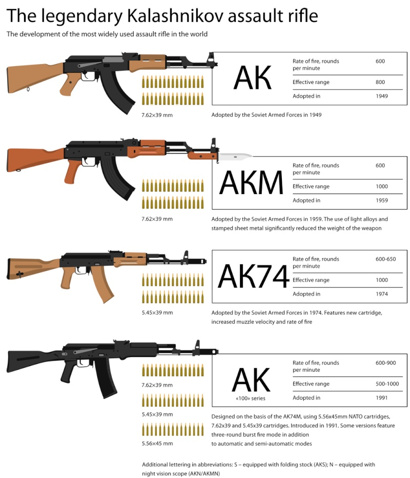 Russian Assault Rifles & Machine Guns Thread: #1 - Page 21 Kalash10