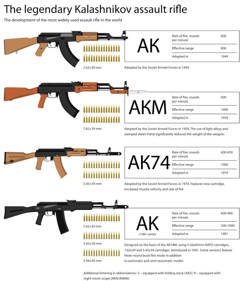 Russian Assault Rifles/Carbines/Machine Guns Thread: #1 - Page 21 Kalash10