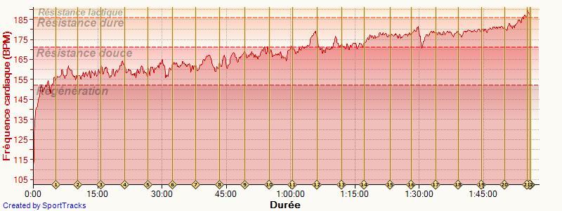 Calvavet ---) En attendant la préparation marathon Seine et Eure (20/10/13) Courir10