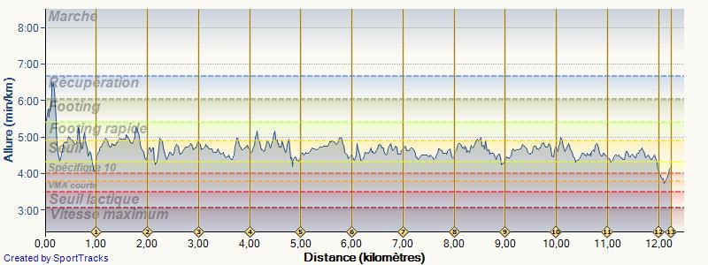 Calvavet ---) En attendant la préparation marathon Seine et Eure (20/10/13) Les_fo11