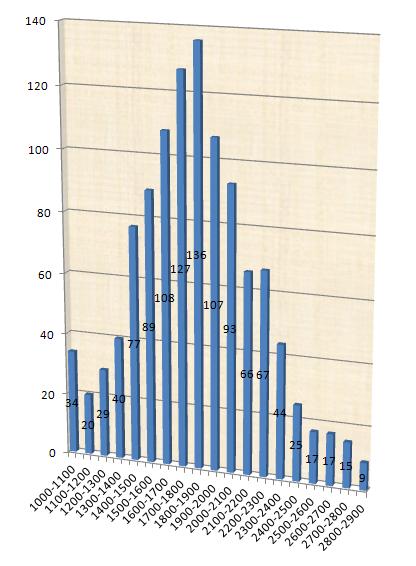 Les statistiques sur ce site. 2013-010