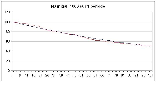 Simulation la désintégration radioactive par la méthode de Monte-Carlo N0100011