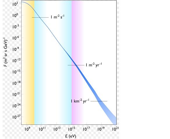 encore des questions sur les protons ! Spectr13