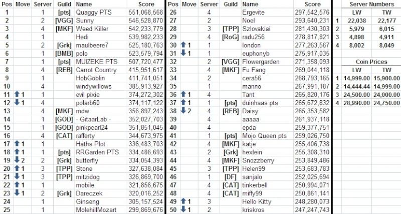 Top 50 across all servers 13050110