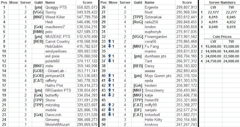 Top 50 across all servers 13050810