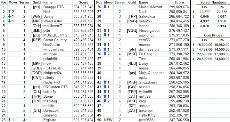 Top 50 across all servers 13051510