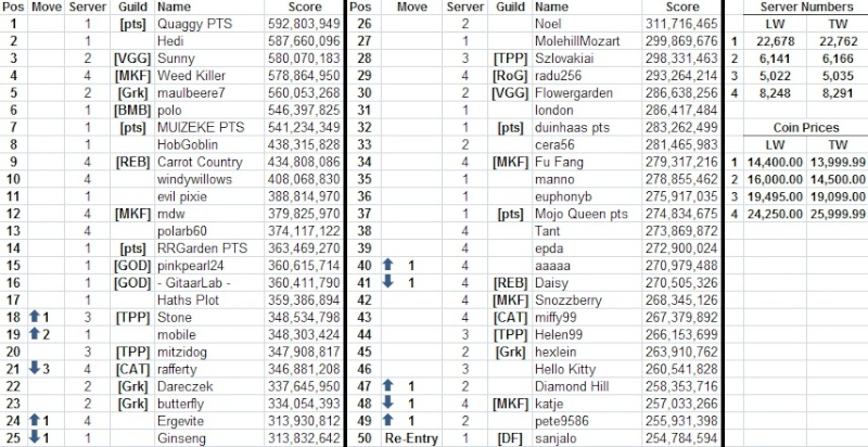 Top 50 across all servers - Page 2 13061210