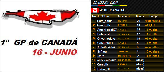 1- GP de  CANADÁ