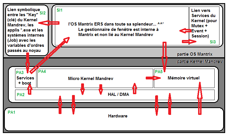 Mantrix Edition Red Serveur - Operating System Projet - Page 5 Krnl_m10
