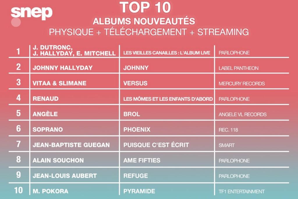 Les ventes de CD Top5210