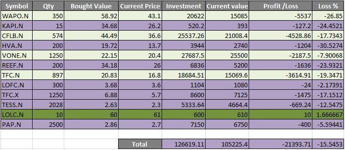 Invest in  stock  Pf10