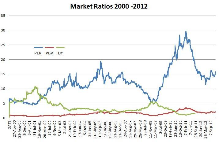 2011, ASI 7800 any one know about market P/E ratio at that time Summar10