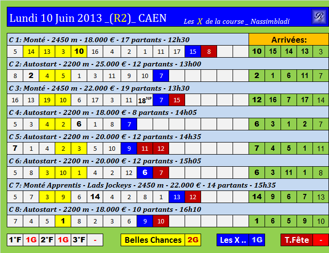 lundi 10 juin 2013 - r1 à Longchamp - 3 chevaux par course by base-turf-cheval  Cpc-r214