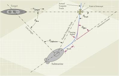 The Sinking Of The Arandora Star. Torpge10