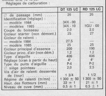 Remise en marche dtmx de 88 - Page 8 Bf101e11
