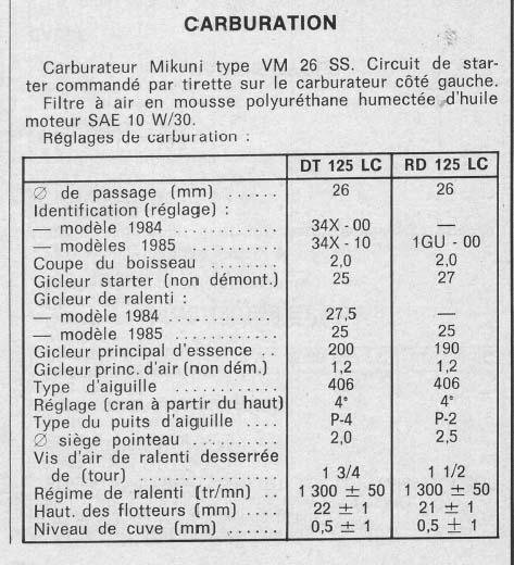 Conseil choix kit 175 Carbu210