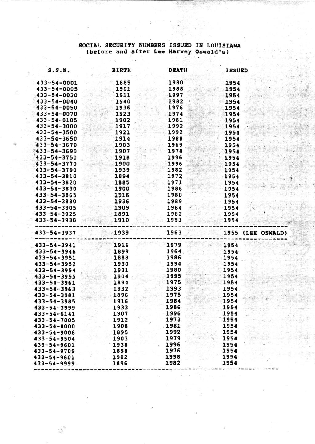 Lee Harvey Oswald Social Security No. Malcol26