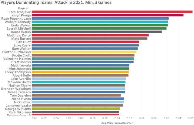 NRL Draftstars 2021 - Page 9 3rf3410