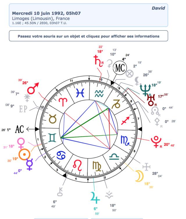stellium 5planetes composite David11