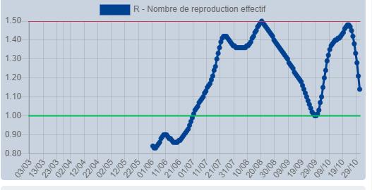 Gestion de la crise du Coronavirus dans l'Éducation Nationale R010
