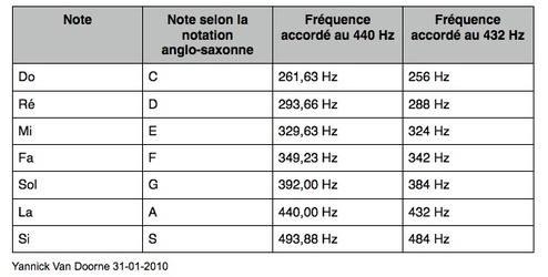 Je fais des recherches sur les fréquences. Synesthètes, hypersensibles et passionnés du sujet bienvenue 6b7db510