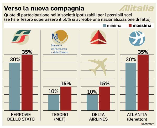 Alitalia: Delta già sfilata  Alital10