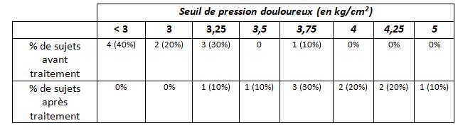 Analyse de données avant/après traitement Captur10