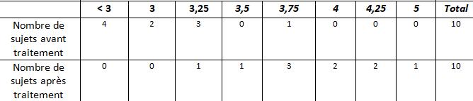 Analyse de données avant/après traitement Captur12