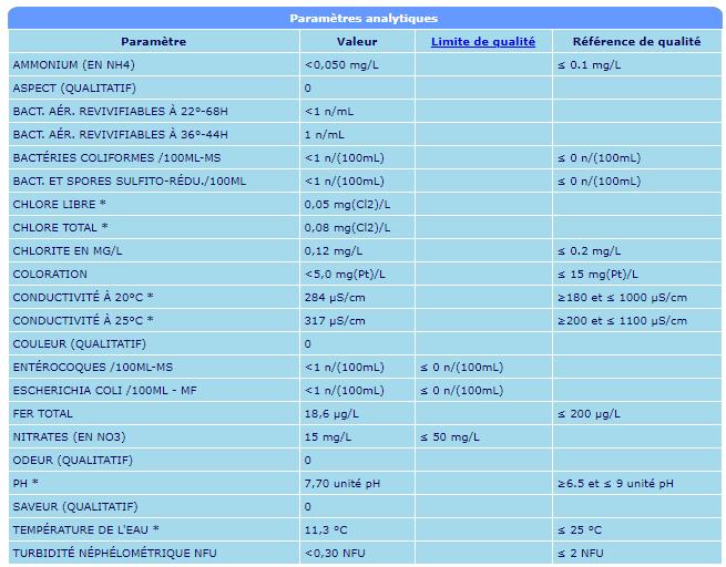 qualité de l'eau du robinet Annota10