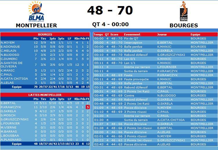 [LFB 2008-2009] BOURGES CHAMPION !!! (9ème titre) Sans_t14