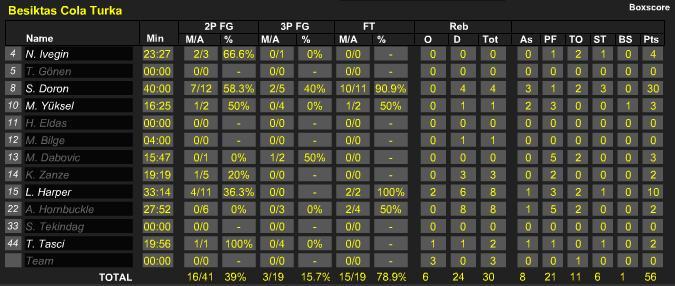 [Euroligue 2008-09] Fin du parcours en 1/4 de finale Sans_t24
