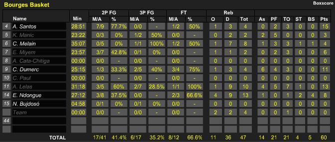 [Euroligue 2008-09] Fin du parcours en 1/4 de finale Sans_t25