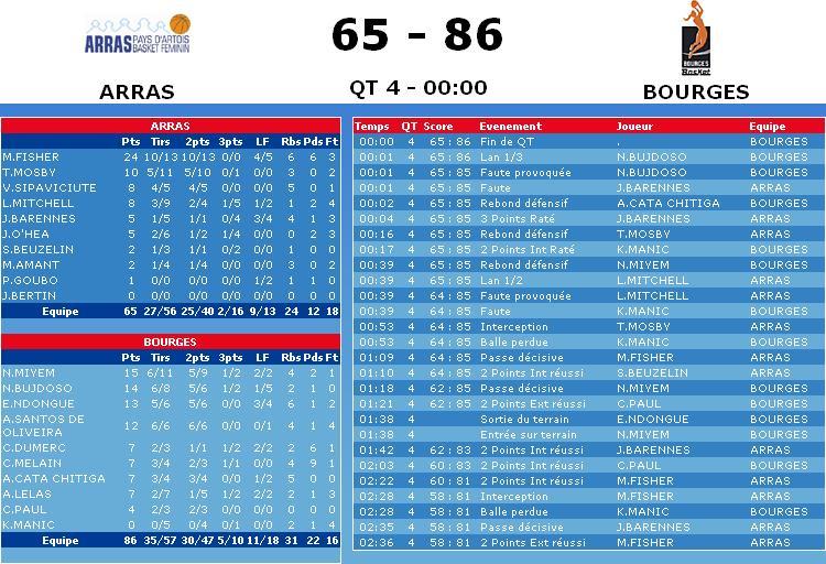 [LFB 2008-2009] BOURGES CHAMPION !!! (9ème titre) Sans_t40