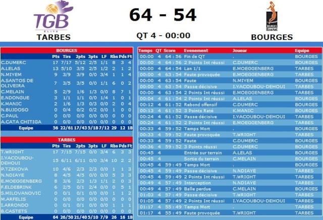 [LFB 2008-2009] BOURGES CHAMPION !!! (9ème titre) - Page 2 Sans_t43