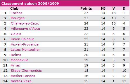 [LFB 2008-2009] BOURGES CHAMPION !!! (9ème titre) - Page 2 Sans_t44
