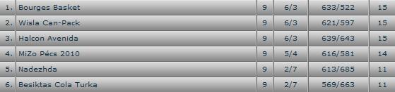 [Euroligue 2008-09] Fin du parcours en 1/4 de finale Sans_t45