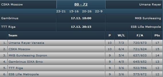 [Euroligue 2008-09] Fin du parcours en 1/4 de finale Sans_t46
